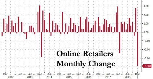 online retailers feb 2019